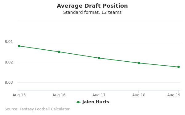 Jalen Hurts Average Draft Position Non-PPR