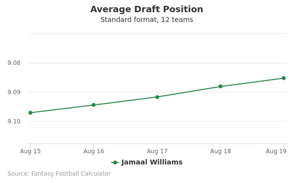 Jamaal Williams Average Draft Position Non-PPR