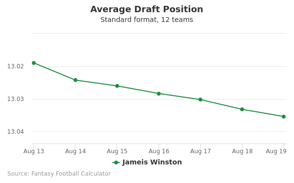Jameis Winston Average Draft Position Non-PPR