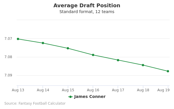 James Conner Average Draft Position Non-PPR