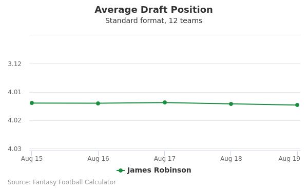 James Robinson Average Draft Position Non-PPR