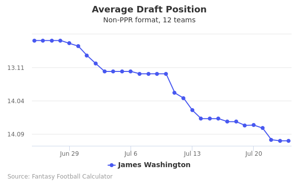 James Washington Average Draft Position Non-PPR