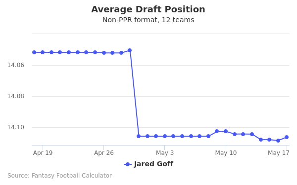 Jared Goff Average Draft Position