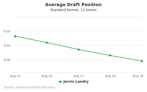 Jarvis Landry Average Draft Position Non-PPR