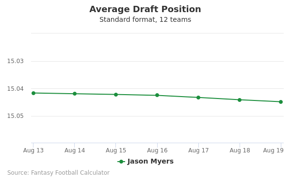 Jason Myers Average Draft Position Non-PPR