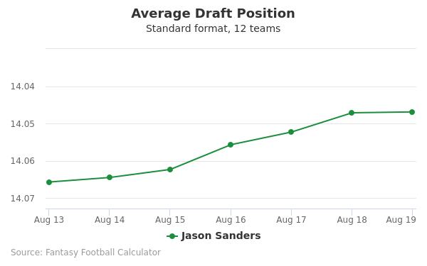 Jason Sanders Average Draft Position Non-PPR