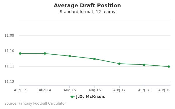 J.D. McKissic Average Draft Position Non-PPR
