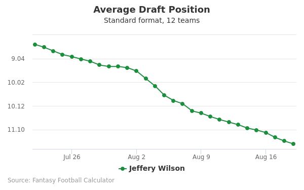 Jeffery Wilson Average Draft Position Non-PPR