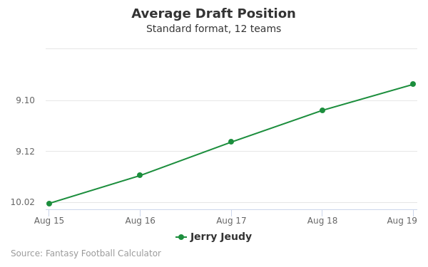 Jerry Jeudy Average Draft Position Non-PPR