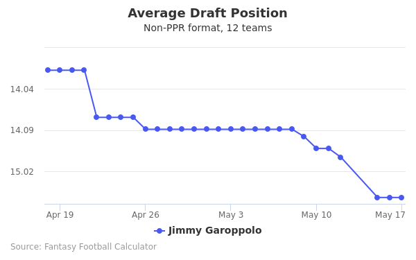 Jimmy Garoppolo Average Draft Position Non-PPR