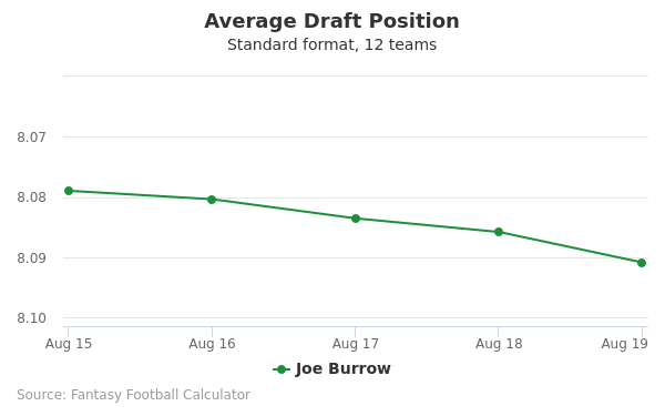 Joe Burrow Average Draft Position Non-PPR
