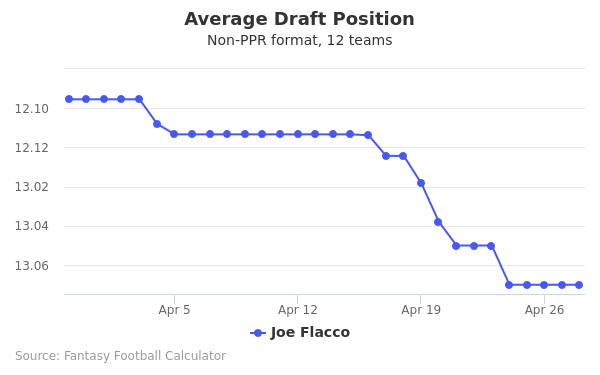 Joe Flacco Average Draft Position Non-PPR