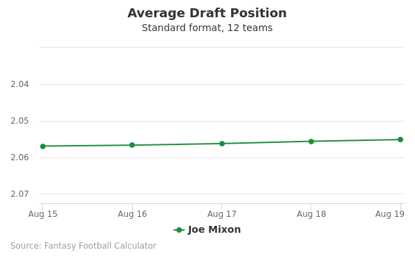 Joe Mixon Average Draft Position Non-PPR