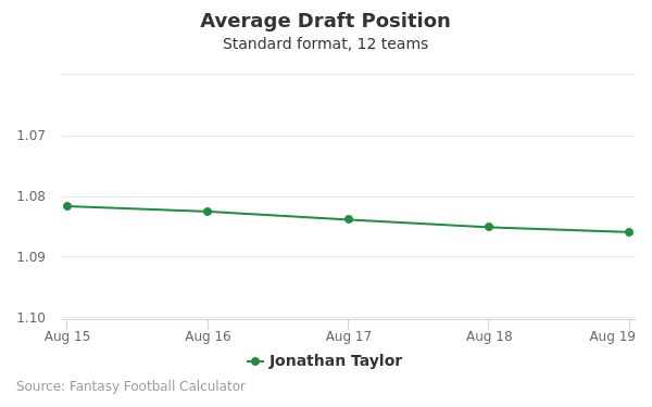 Jonathan Taylor Average Draft Position