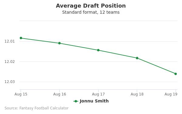 Jonnu Smith Average Draft Position Non-PPR