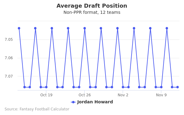 Jordan Howard Average Draft Position Non-PPR
