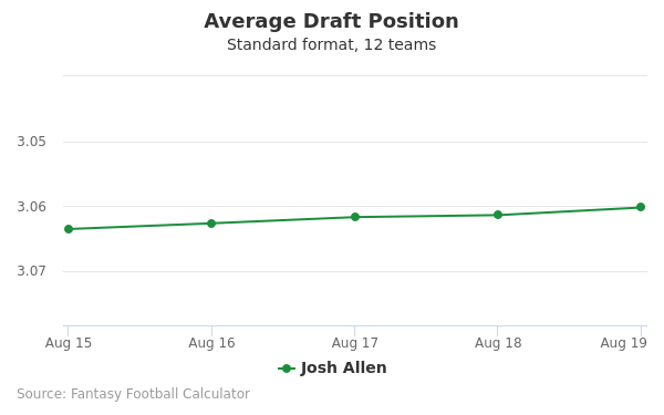 Josh Allen Average Draft Position