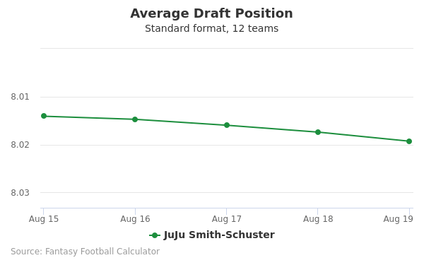 JuJu Smith-Schuster Average Draft Position Non-PPR