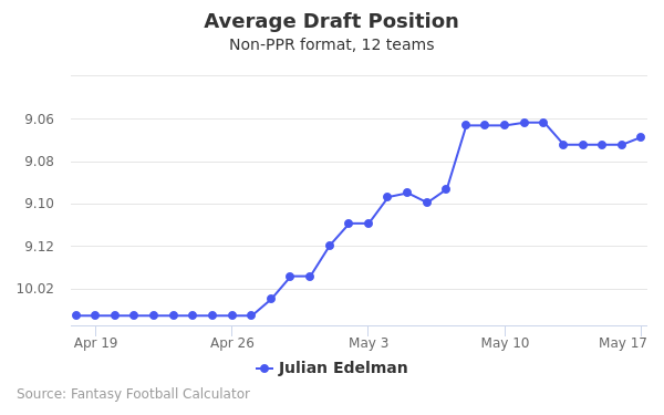 Julian Edelman Average Draft Position Non-PPR