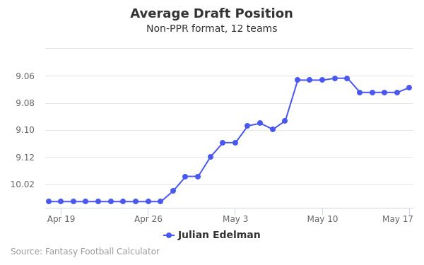 Julian Edelman Average Draft Position
