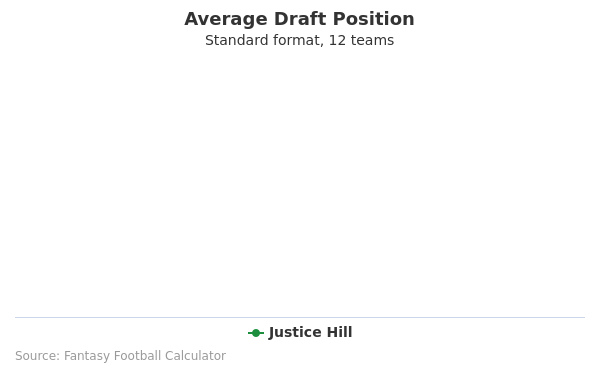 Justice Hill Average Draft Position Non-PPR