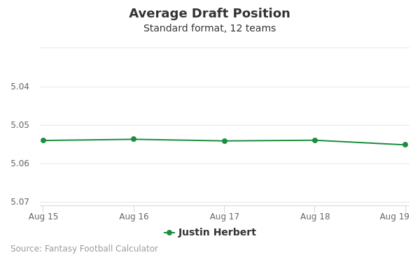 Justin Herbert Average Draft Position Non-PPR