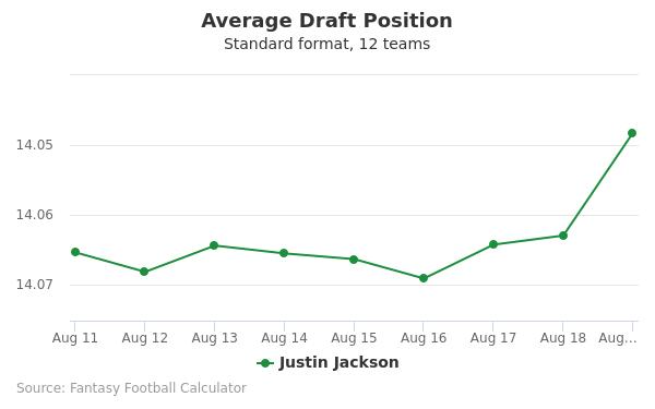 Justin Jackson Average Draft Position Non-PPR