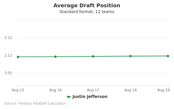 Justin Jefferson Average Draft Position Non-PPR