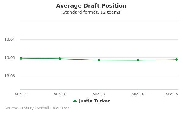 Justin Tucker Average Draft Position Non-PPR