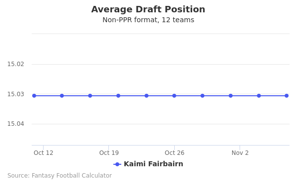 Kaimi Fairbairn Average Draft Position Non-PPR