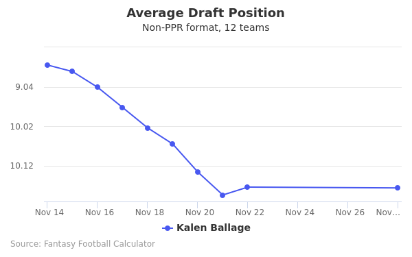 Kalen Ballage Average Draft Position Non-PPR