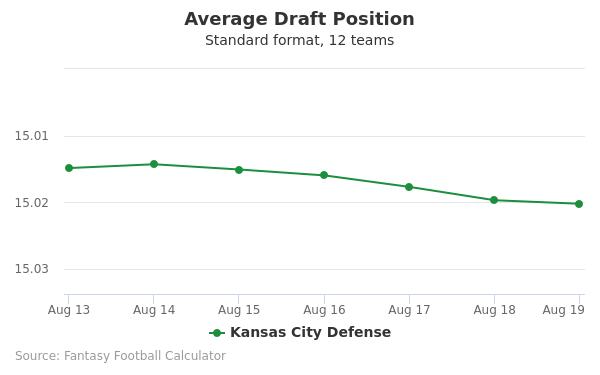 Kansas City Defense Average Draft Position Non-PPR