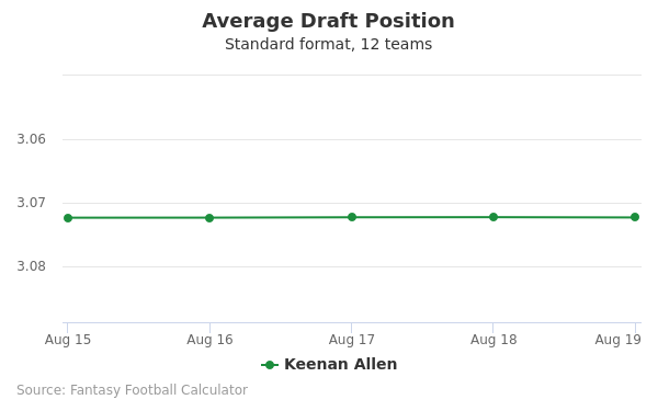 Keenan Allen Average Draft Position Non-PPR