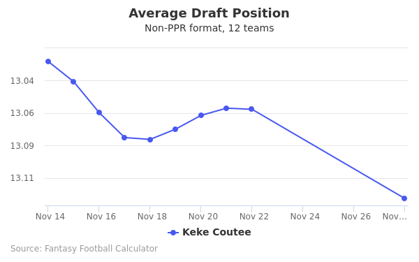 Keke Coutee Average Draft Position Non-PPR