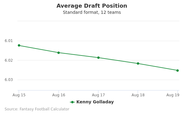 Kenny Golladay Average Draft Position Non-PPR