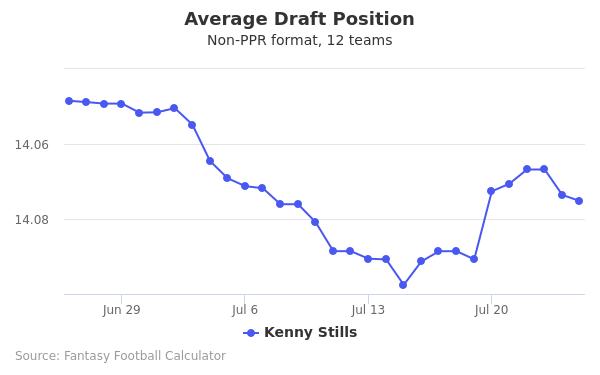 Kenny Stills Average Draft Position Non-PPR