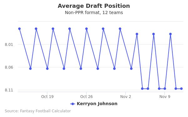 Kerryon Johnson Average Draft Position