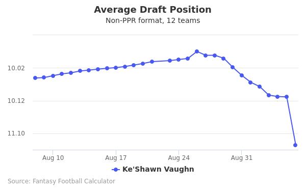 Ke'Shawn Vaughn Average Draft Position Non-PPR