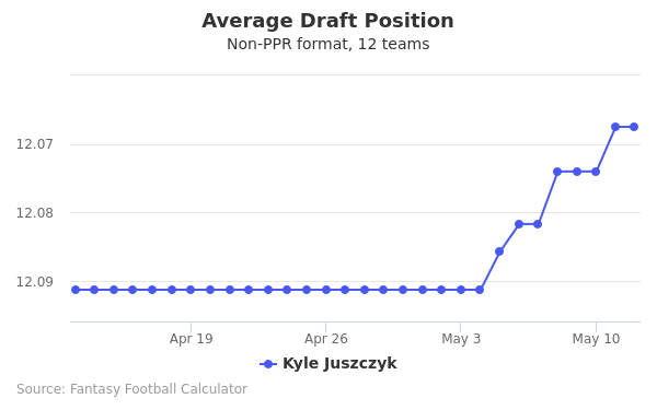 Kyle Juszczyk Average Draft Position Non-PPR
