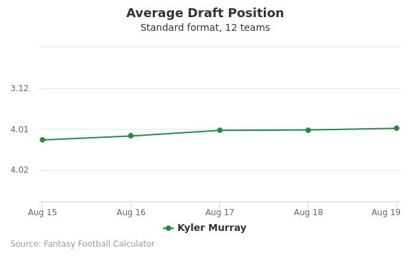 Kyler Murray Average Draft Position Non-PPR