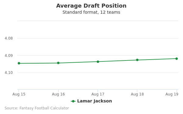 Lamar Jackson Average Draft Position