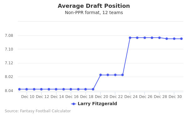 Larry Fitzgerald Average Draft Position Non-PPR