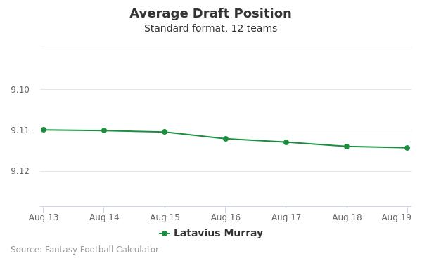 Latavius Murray Average Draft Position