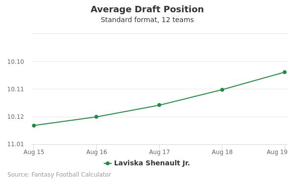 Laviska Shenault Jr. Average Draft Position Non-PPR