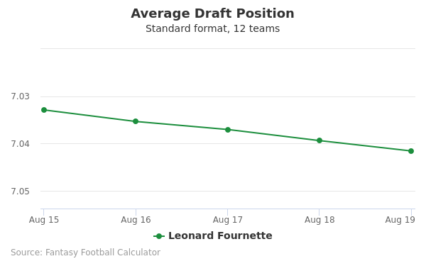 Leonard Fournette Average Draft Position Non-PPR