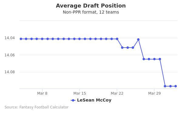 LeSean McCoy Average Draft Position Non-PPR