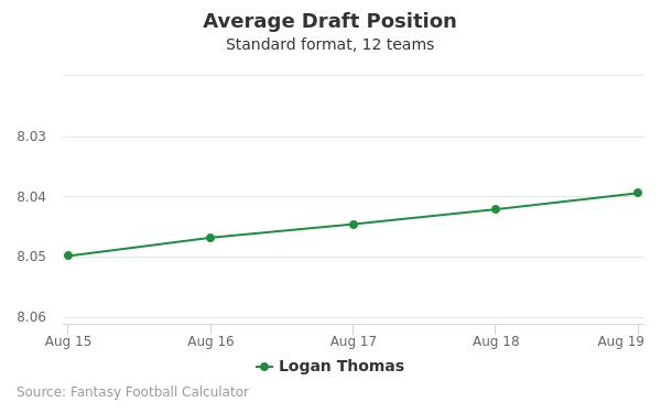 Logan Thomas Average Draft Position Non-PPR