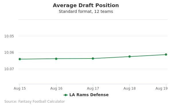 LA Rams Defense Average Draft Position Non-PPR