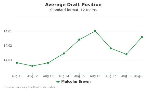 Malcolm Brown Average Draft Position Non-PPR