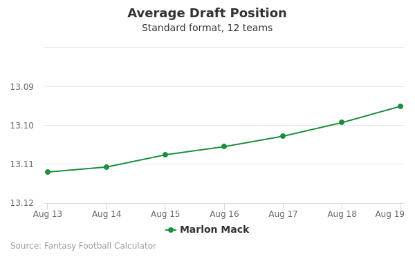 Marlon Mack Average Draft Position Non-PPR